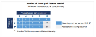 Windows Server 2016 licensing moves from per…