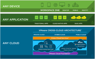 Learn how the VMware Cross-Cloud Architecture™… | Welcome to