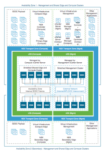 Introducing Vmware Validated Design For Captainvops