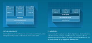 Running Docker on CentOS on ESXi