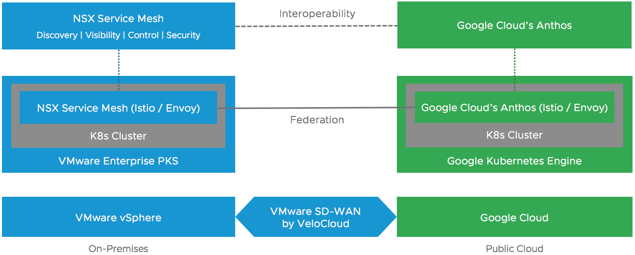 VMware and Google Showcase Hybrid Cloud… – virtuallyghosted