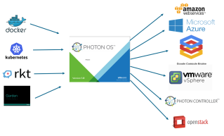 Photon OS vs. Photon Platform – Stop The Insanity