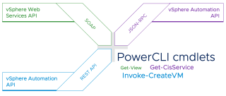 PowerCLI 12.4 - What's New