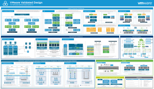 Vmware Validated Design For Software Defined Will S Blog