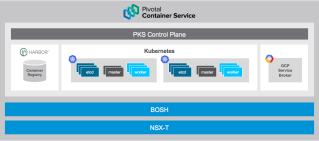 Deploy Enterprise-Grade Kubernetes with VMware…