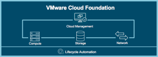 Introduction to VMware Cloud Foundation 2.3