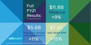 #BreakingNews: VMware announced annual revenue…