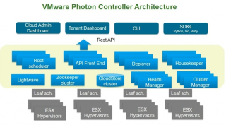 VMware Photon Container Platform Closer To…