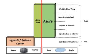 """""""VMware Cloud on AWS"""" Vs. """"Azure Stack"""""""