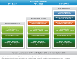 A Guide for VMware Licensing