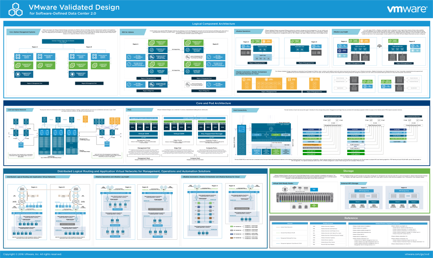 Vmware Validated Design For Software Defined Vaddicted