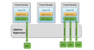 Machine Learning on VMware vSphere: Workload    - IT 4 Friends
