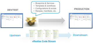 Managing vRealize as Code