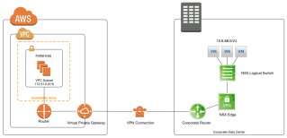 Connecting a VPN between AWS and VMware NSX – Virtualization