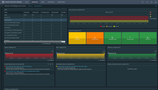 What's Your Issue? How to Use vRealize…